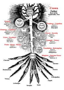 Fludd Sephirothic Tree web