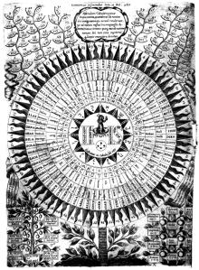 Kircher-Diagram_of_the_names_of_God